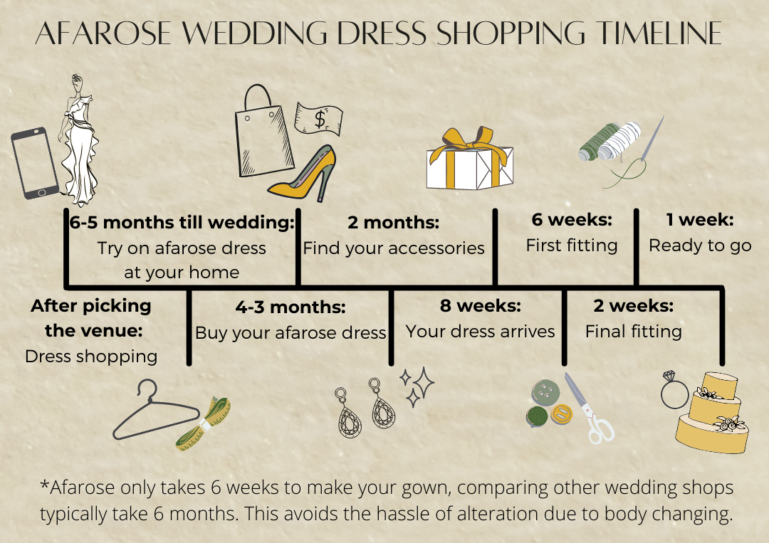Wedding Dress Shopping Timeline